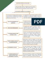 Mapa Conceptual. de La Auditoria Interna