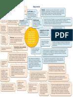 mapa mental fuero y cuotas sindicales.pdf