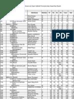 Bermuda National and Open Optimist Championships Green Fleet Results