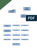 Crono y Formatos  Periodo.doc