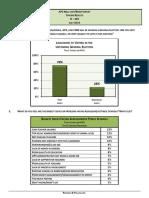 July 2019 Survey Results