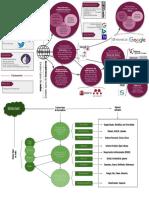 Mapa Mental y Conceptual para las busquedas bibliográficas