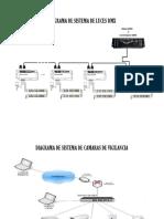 Diagrama de Sistema de Luces Dmx