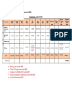 Maintenance Report OCT19-.Docx-.Docx1 Variance Edit