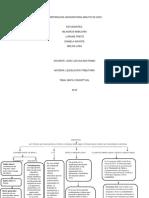 Mapa Conceptual Legislacion Tributaria