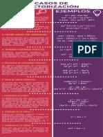 Casos de Factorización y Productos Notables.