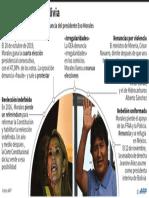 Crisis política en Bolivia