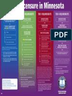 TieredLicensure Infographic
