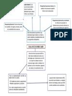 Mapa Conceptual Estudios Sobre El Balance de Scorecard
