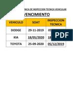 VENCIMIENTO SOAT Y FICHA INSPECCION TECNICA.docx