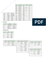 Emp Dept Salgrade Table Data&Structure