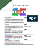 DOC-10. Resumen del Modelo 4+1 de Kruchten.docx