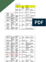 Metodisti Repartizati GRADUL II 2018 - 2020
