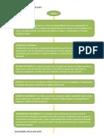 Flujograma Plan de Formacion Act8