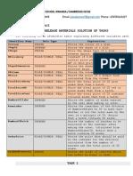Pre Release Materials Paper 2 Igcse