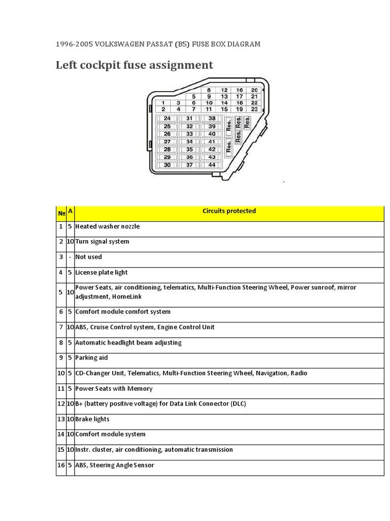 1996-2005 VOLKSWAGEN PASSAT (B5) FUSE BOX DIAGRAM.pdf | Headlamp | Fuse ( Electrical)Scribd