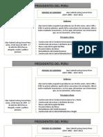 Diapositivas Presidentes Del Peru