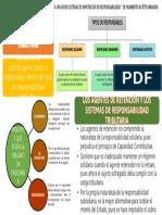 """Lectura 9 """"Los Agentes de Retención- Hacia Un Nuevo Sistema de Imputación de Responsabilidad de Humberto Astete Miranda"""
