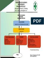 Struktur Tata Usaha