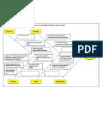 Diagram Tulang Ikan PIS PK
