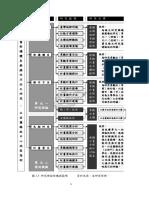 研析圖:01 - 景觀計畫架構體系與操作方法之研究:第一章、緒論