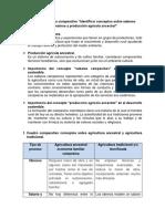 Identificar Conceptos Sobre Saberes Campesinos y Producción Agrícola Ancestral
