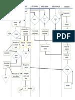 Diagrama de Flujo de Servicio de llevar de una polleria