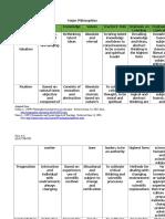 EDUCATIONAL PHILOSOPHIES (Major)_.doc