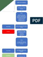 Consti Law Affinity Map