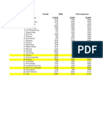 Guardian Graduate Unemployment Rates by Subject 2010