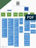 Mapa Conceptual Cuentas Contables