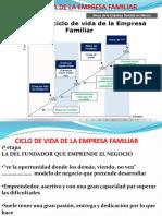 Ciclo de Vida de La Empresa Familiar Para Estudio Alumnos Guia