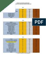 Resultados Desde 2017