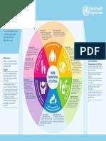 WHO GPW12 Leadership Priorities
