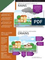 Infografik Rain Drain