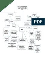 Mapa Mental Manual de Funciones