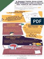 Infografia Evaluacion Clinica Del Habla