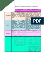 Educacion Para El Desarrollo Un Modelo de Formacion Ciudadana Cuadro Comparativo