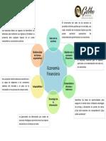 Mapa Mental_Economia Financiera