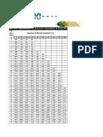 RH & DP Chart