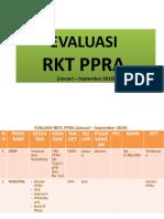 Evaluasi Rktl Ppra 2019