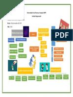 Modelos de Innovación Lineal y Mixto - Organizador Gráfico
