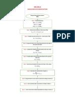Flow chart AISC 358-11