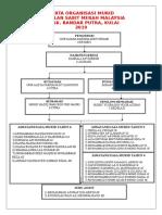 6 Carta Organisasi Bsmm