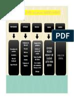 Diagrama SIPOC restaurante SABORES MARINOS.pdf