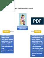 MAPA CONCEPTUAL – FUNCIONES Y PROPÓSITO DE LOS INVENTARIOS.pdf
