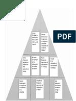 Retroalimentación a Través de La Pirámide