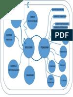 Mapa Mental Bases Epistemológicas