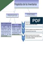 Funciones y Propósitos de Los Inventarios