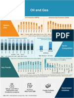 Oil and Gas Infographic May 2019